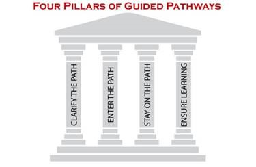 Four pillars of guided pathways: Clarify the path, Enter the path, stay on the path, and ensure learning.